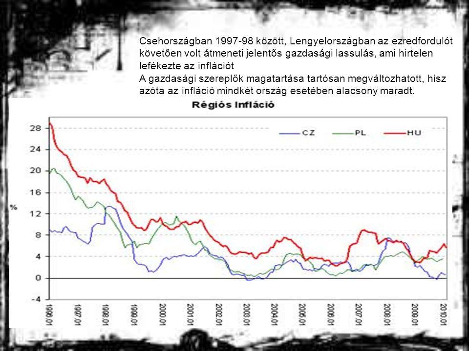 Csehországban 1997-98 között, Lengyelországban az ezredfordulót követően volt átmeneti jelentős gazdasági lassulás, ami hirtelen lefékezte az inflációt A gazdasági szereplők magatartása tartósan megváltozhatott, hisz azóta az infláció mindkét ország esetében alacsony maradt.