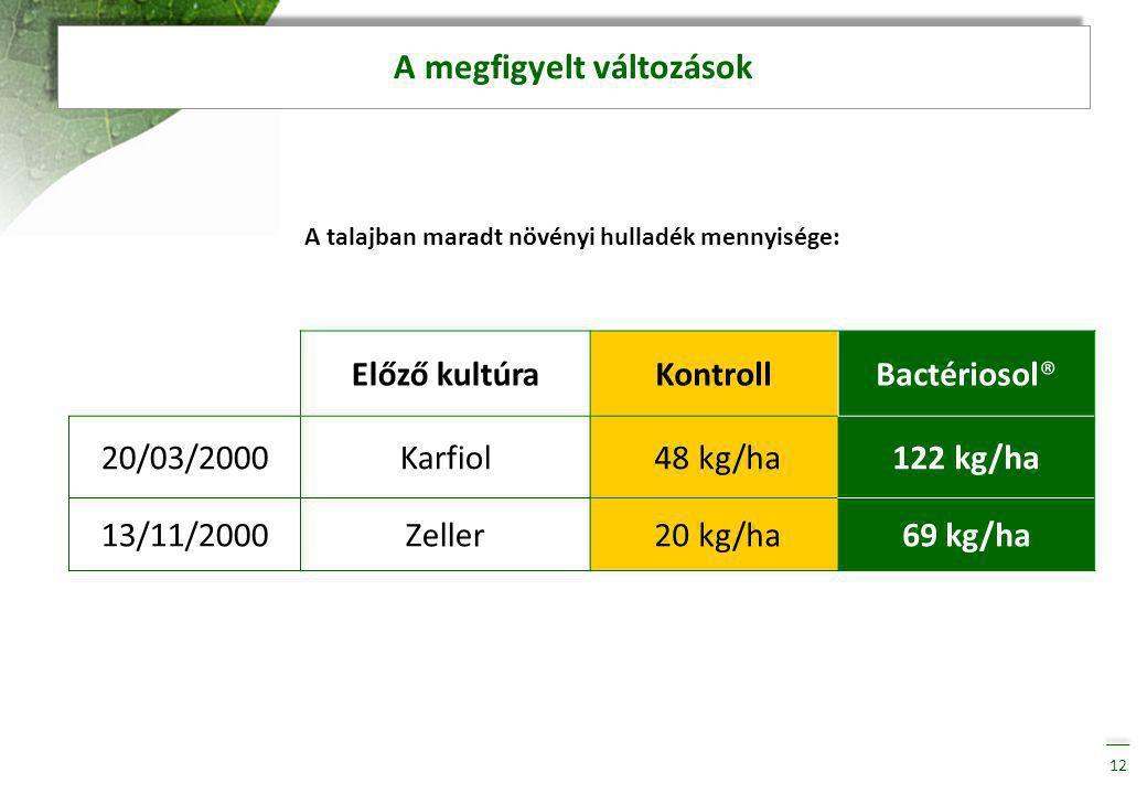 A megfigyelt változások 12 A talajban maradt növényi hulladék mennyisége: Előző kultúraKontrollBactériosol® 20/03/2000Karfiol 48 kg/ha122 kg/ha 13/11/2000Zeller 20 kg/ha69 kg/ha