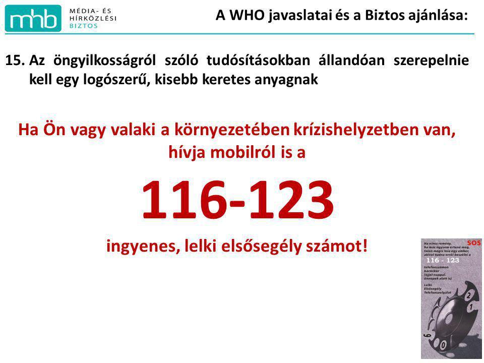 A WHO javaslatai és a Biztos ajánlása: 15.Az öngyilkosságról szóló tudósításokban állandóan szerepelnie kell egy logószerű, kisebb keretes anyagnak Ha