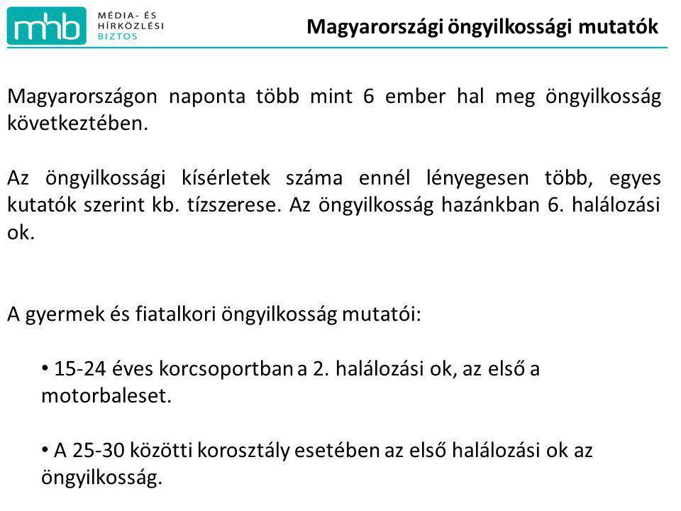 Magyarországi öngyilkossági mutatók Magyarországon naponta több mint 6 ember hal meg öngyilkosság következtében. Az öngyilkossági kísérletek száma enn