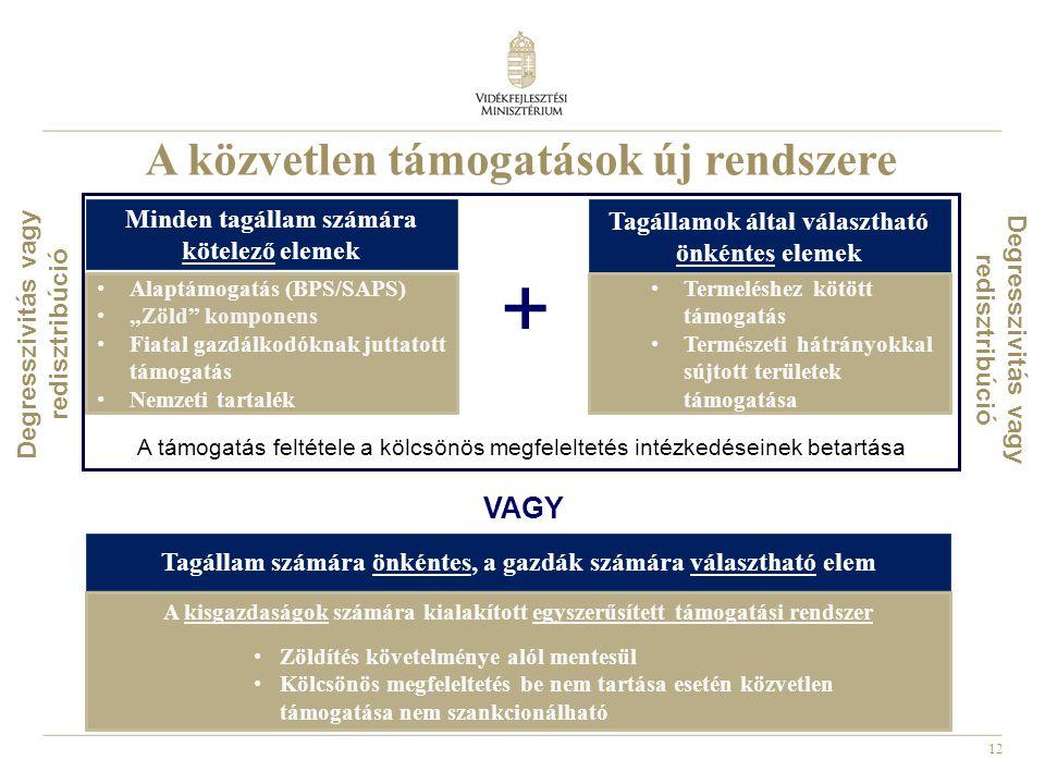 """12 A támogatás feltétele a kölcsönös megfeleltetés intézkedéseinek betartása A közvetlen támogatások új rendszere Minden tagállam számára kötelező elemek Tagállamok által választható önkéntes elemek •Alaptámogatás (BPS/SAPS) •""""Zöld komponens •Fiatal gazdálkodóknak juttatott támogatás •Nemzeti tartalék •Termeléshez kötött támogatás •Természeti hátrányokkal sújtott területek támogatása VAGY + A kisgazdaságok számára kialakított egyszerűsített támogatási rendszer •Zöldítés követelménye alól mentesül •Kölcsönös megfeleltetés be nem tartása esetén közvetlen támogatása nem szankcionálható Tagállam számára önkéntes, a gazdák számára választható elem Degresszivitás vagy redisztribúció"""