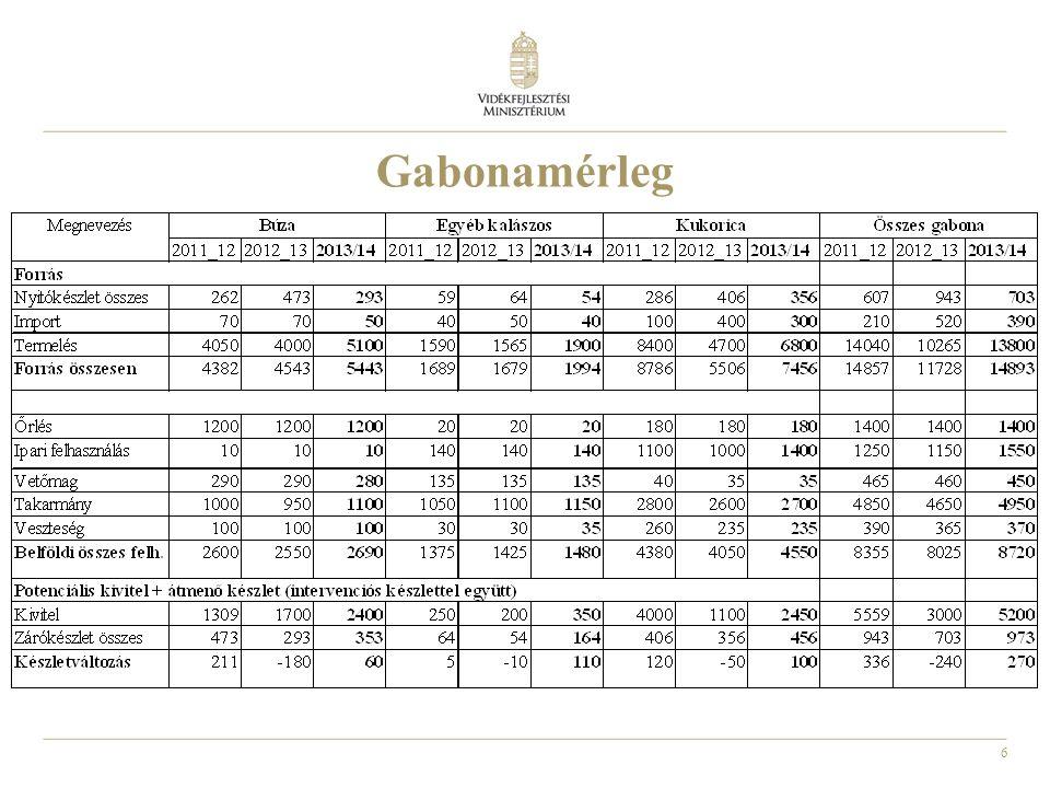 27 KAP 2014-2020 Közös piacszervezés (SCMO)