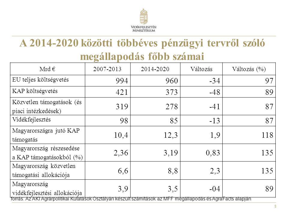 29 Egyebek • Iskolagyümölcs- és Iskolatej-programok: nagyobb támogatás az iskolagyümölcs programra, egyszerűbb adminisztráció • Szőlő-bor ágazat: nemzeti borítékon alapuló szabályozása továbbra is fennmarad • Méhészeti Nemzeti Program: fennmarad • Élelmiszer segélyprogram: 2013 után külön rendeletben szabályozzák és átkerül az Európai Szociális Alapba • Szerződéses szabályozás: lehetőségének kiterjesztése a többi állattenyésztési ágazatban is a tejcsomag mintájára, tovább ösztönözve a termelői csoporton alapuló összefogást; pl.