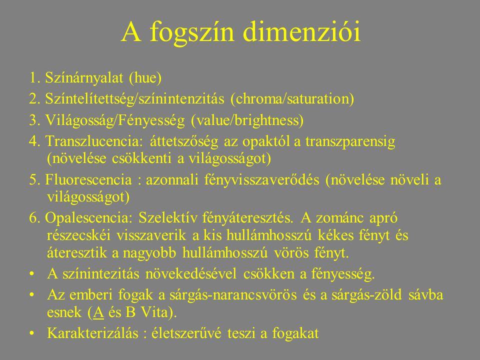 A fogszín dimenziói 1. Színárnyalat (hue) 2. Színtelítettség/színintenzitás (chroma/saturation) 3. Világosság/Fényesség (value/brightness) 4. Transzlu