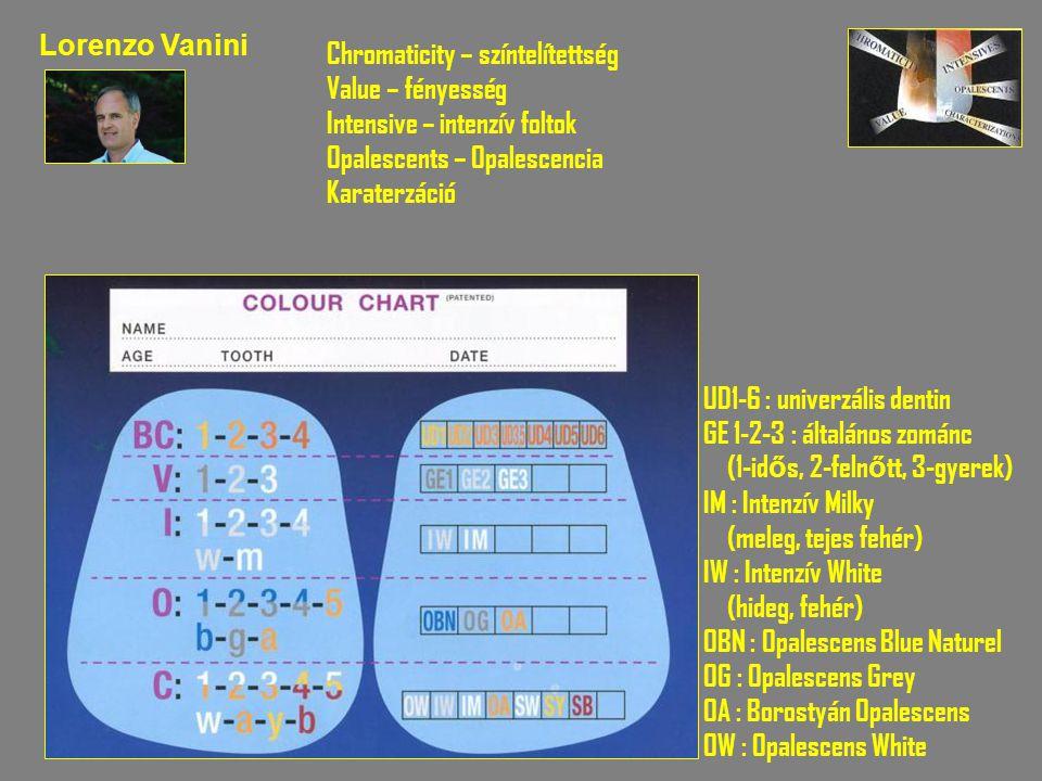 Lorenzo Vanini Chromaticity – színtelítettség Value – fényesség Intensive – intenzív foltok Opalescents – Opalescencia Karaterzáció UD1-6 : univerzáli
