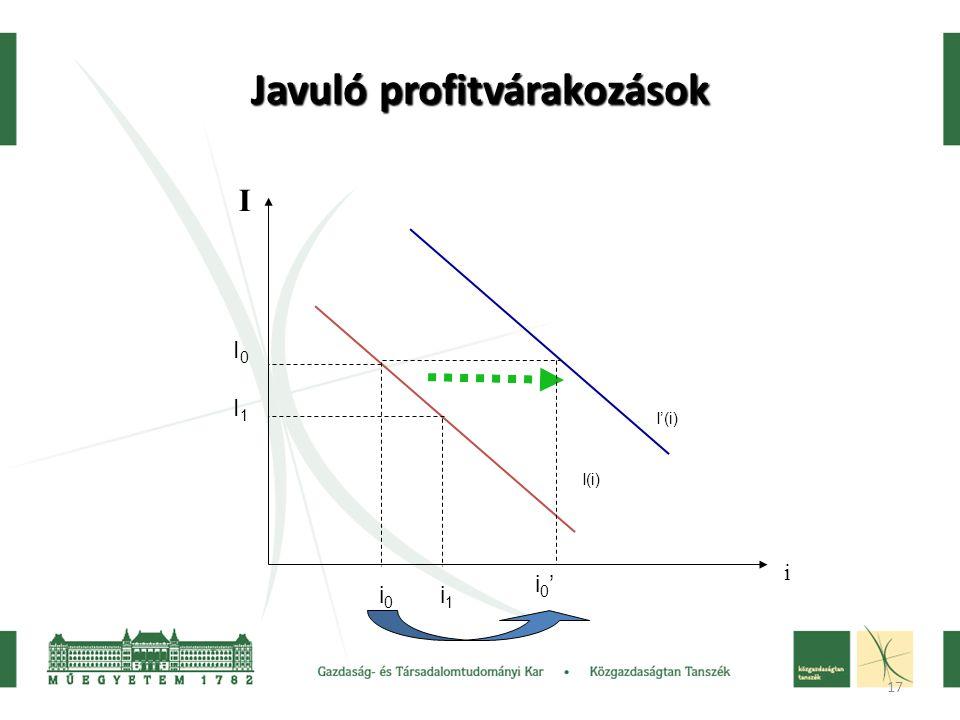 17 Javuló profitvárakozások I i I(i) I'(i) I0I1I0I1 i 0 i 1 i0'i0'