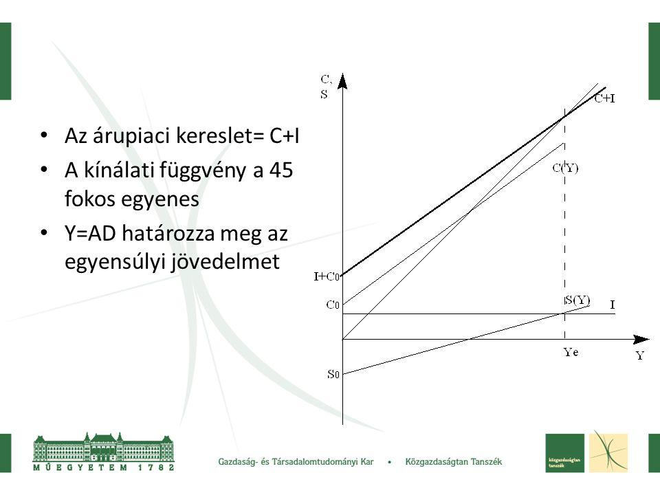 • Az árupiaci kereslet= C+I • A kínálati függvény a 45 fokos egyenes • Y=AD határozza meg az egyensúlyi jövedelmet