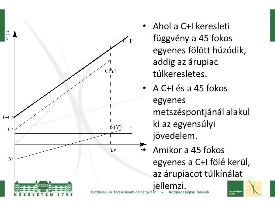 • Ahol a C+I keresleti függvény a 45 fokos egyenes fölött húzódik, addig az árupiac túlkeresletes. • A C+I és a 45 fokos egyenes metszéspontjánál alak