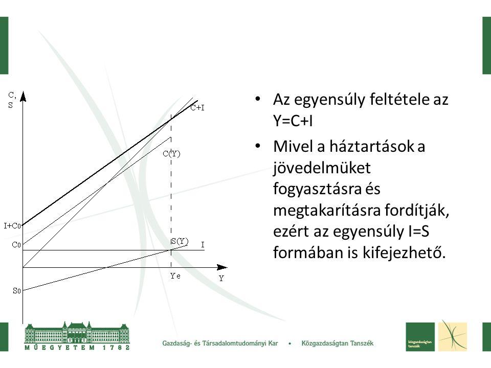 • Az egyensúly feltétele az Y=C+I • Mivel a háztartások a jövedelmüket fogyasztásra és megtakarításra fordítják, ezért az egyensúly I=S formában is kifejezhető.