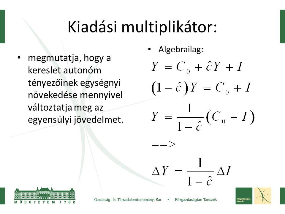 Kiadási multiplikátor: • megmutatja, hogy a kereslet autonóm tényezőinek egységnyi növekedése mennyivel változtatja meg az egyensúlyi jövedelmet.
