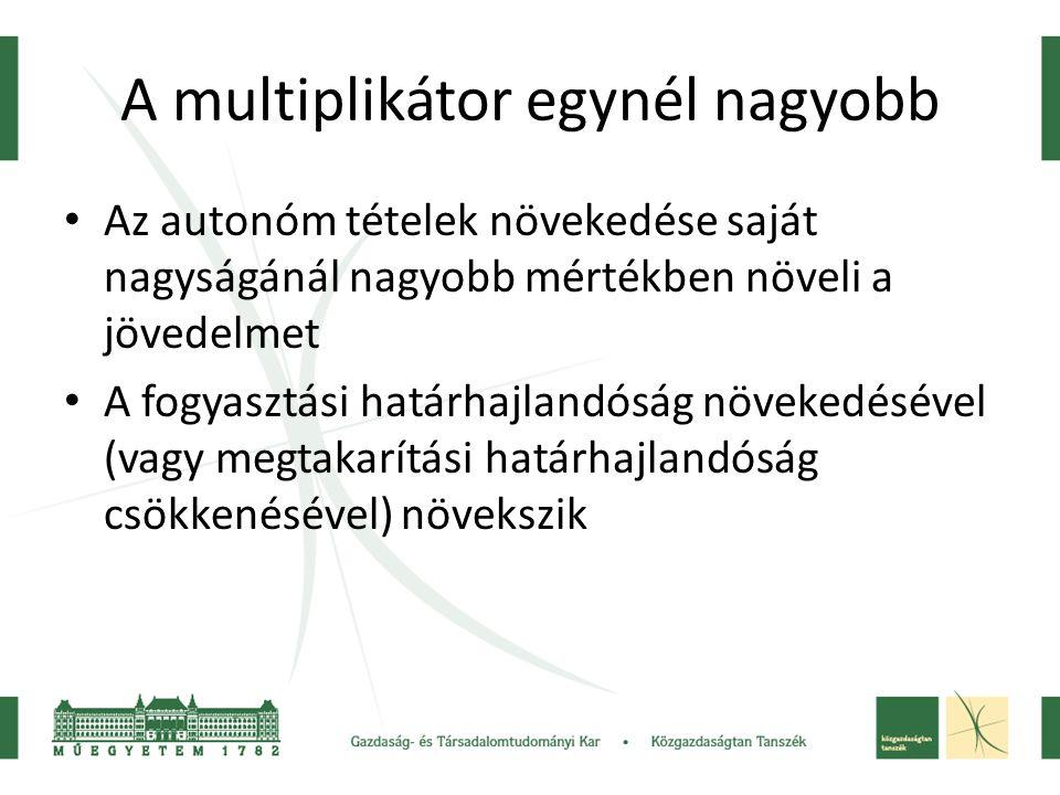 A multiplikátor egynél nagyobb • Az autonóm tételek növekedése saját nagyságánál nagyobb mértékben növeli a jövedelmet • A fogyasztási határhajlandósá
