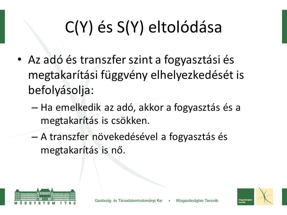 C(Y) és S(Y) eltolódása • Az adó és transzfer szint a fogyasztási és megtakarítási függvény elhelyezkedését is befolyásolja: – Ha emelkedik az adó, akkor a fogyasztás és a megtakarítás is csökken.