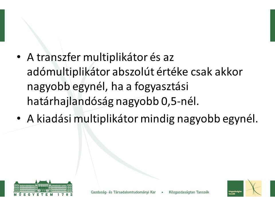 • A transzfer multiplikátor és az adómultiplikátor abszolút értéke csak akkor nagyobb egynél, ha a fogyasztási határhajlandóság nagyobb 0,5-nél. • A k
