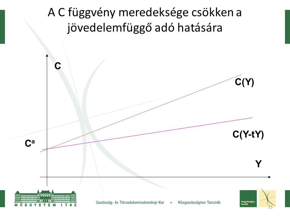 35 A C függvény meredeksége csökken a jövedelemfüggő adó hatására CaCa C(Y) Y C C(Y-tY)