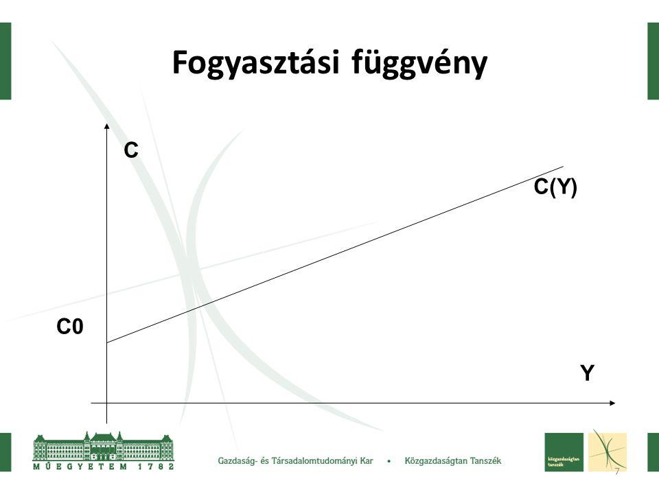 7 Fogyasztási függvény C0 C(Y) Y C