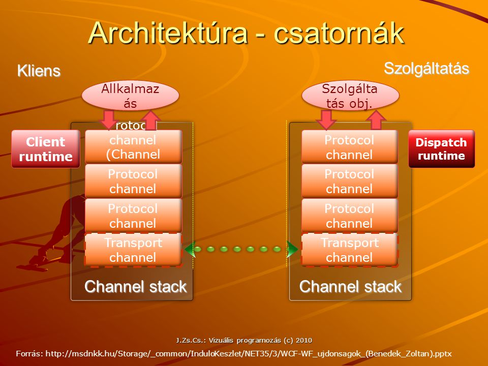 Architektúra - csatornák Client runtime Dispatch runtime Protocol channel (Channel proxy) Protocol channel Transport channel Channel stack Kliens Szol