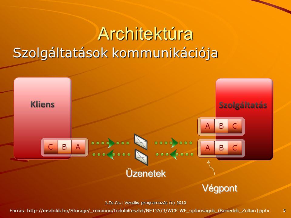 Architektúra 5 Üzenetek Szöveg A A B B C C A A B B C C A A B B C C Szolgáltatások kommunikációja Végpont Forrás: http://msdnkk.hu/Storage/_common/Indu