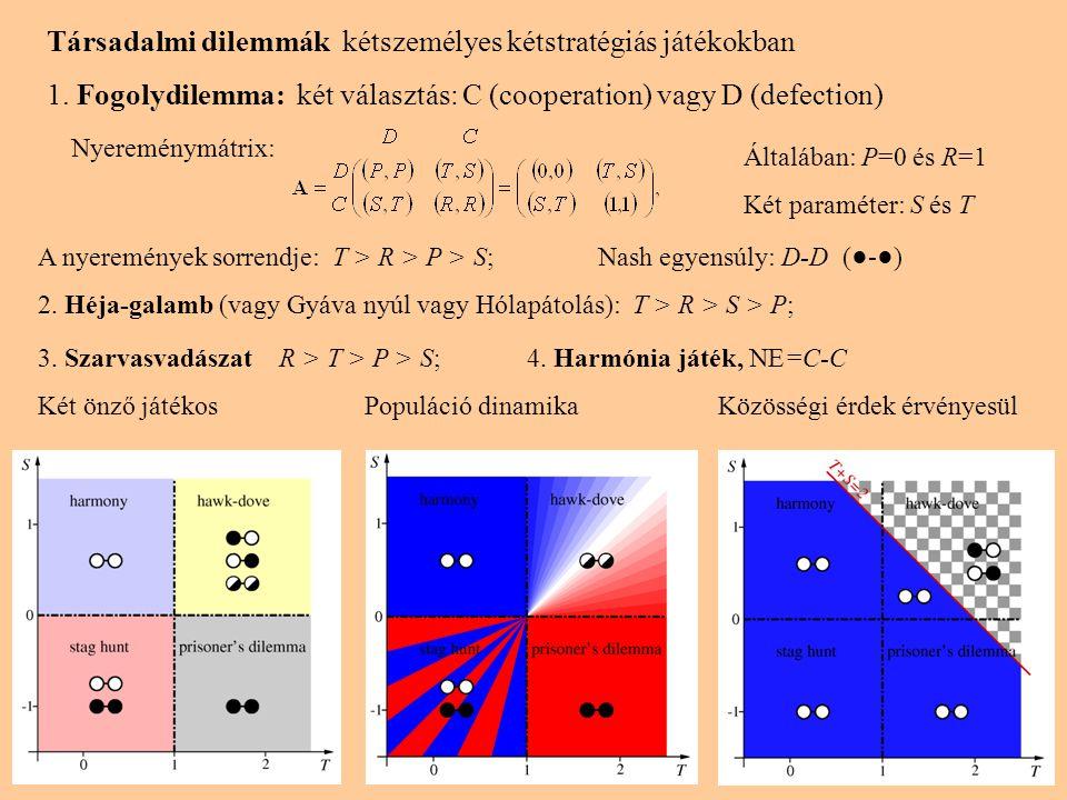 Társadalmi dilemmák kétszemélyes kétstratégiás játékokban 1. Fogolydilemma: két választás: C (cooperation) vagy D (defection) A nyeremények sorrendje: