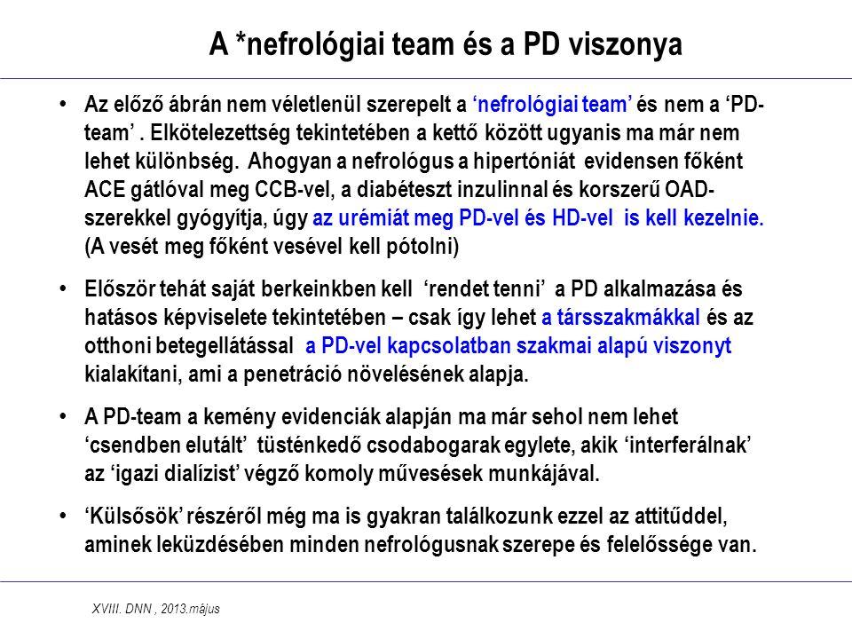 A *nefrológiai team és a PD viszonya • Az előző ábrán nem véletlenül szerepelt a 'nefrológiai team' és nem a 'PD- team'.