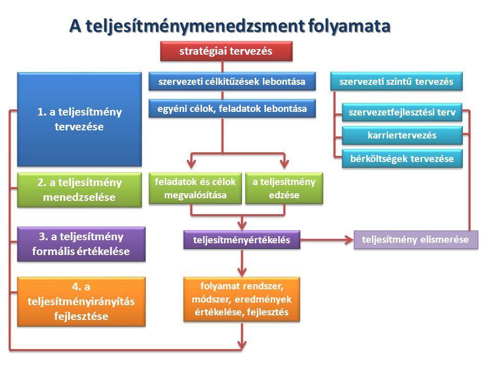 A munkaköri követelményeken alapuljanak a sztenderdek A sztenderdek a munkakör specifikus dimenzióira vonatkozzanak (ne csak általános értékelést adjon a munka egészéről) A teljesítmény dimenziókat magatartási terminusokban is határozzák meg Egyértelműen kommunikáljanak mindentAz értékelés a minőség biztosítása miatt, komplex legyen A teljesítményértékelési rendszer tartalmazza a fellebbezés és a felülvizsgálat lehetőségét Melyek a jogilag védhető teljesítményértékelés legfőbb jellemzői?