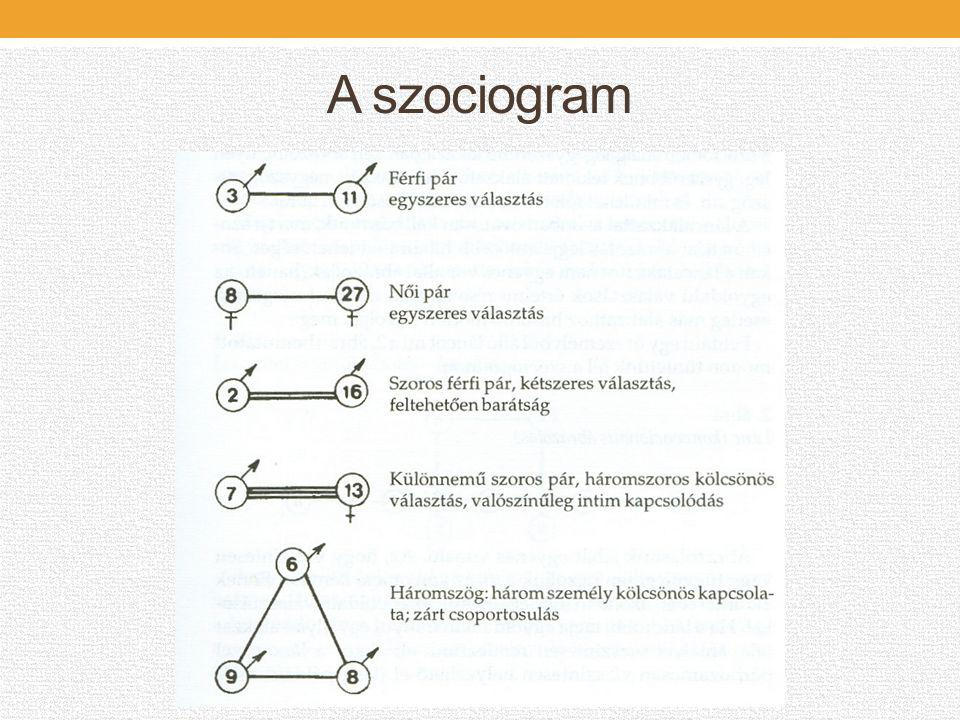 A szociogram