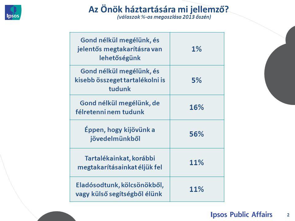 Az Önök háztartására mi jellemző? (válaszok %-os megoszlása 2013 őszén) 2 2 Gond nélkül megélünk, és jelentős megtakarításra van lehetőségünk 1% Gond