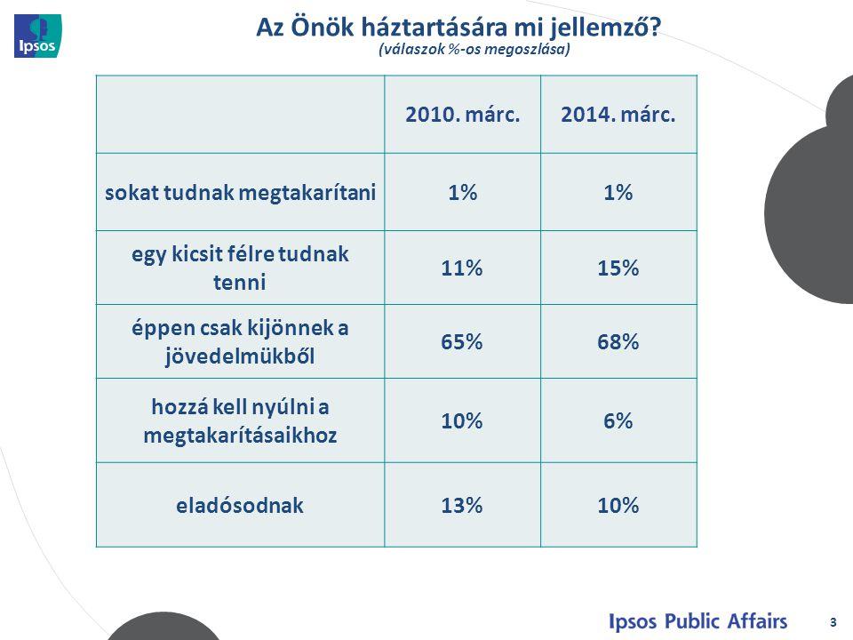 Az Önök háztartására mi jellemző? (válaszok %-os megoszlása) 3 3 2010. márc.2014. márc. sokat tudnak megtakarítani1% egy kicsit félre tudnak tenni 11%