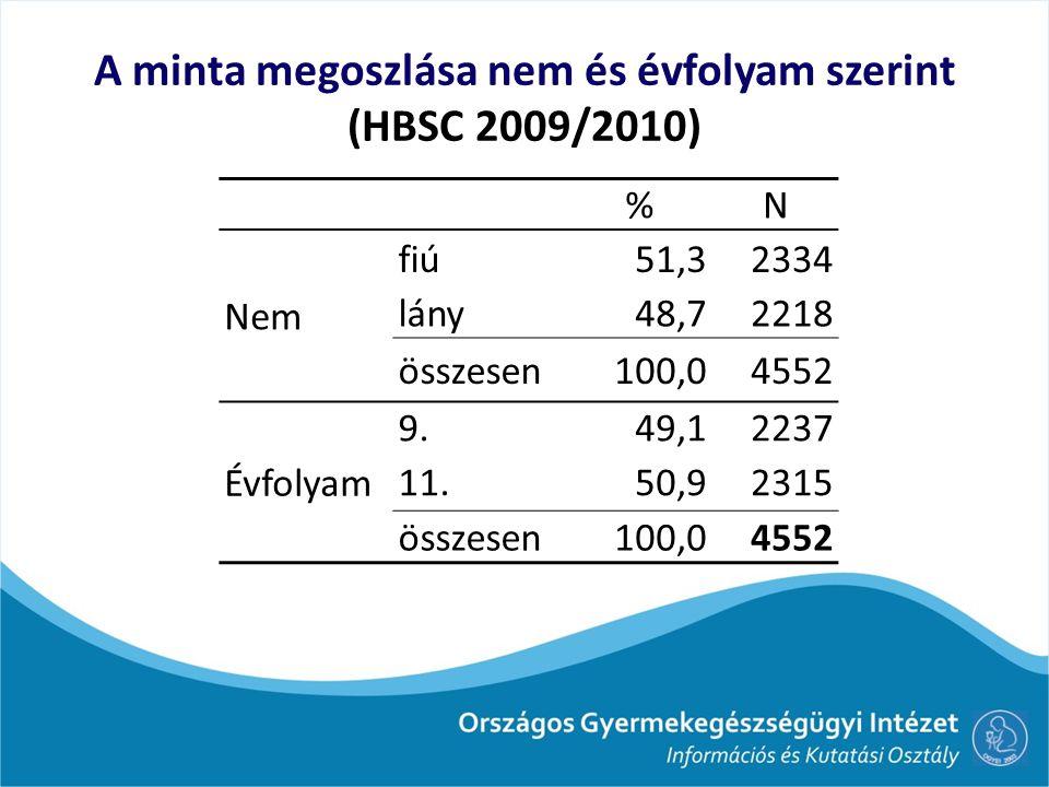 A minta megoszlása nem és évfolyam szerint (HBSC 2009/2010) %N Nem fiú51,32334 lány48,72218 összesen100,04552 Évfolyam 9.49,12237 11.50,92315 összesen100,04552