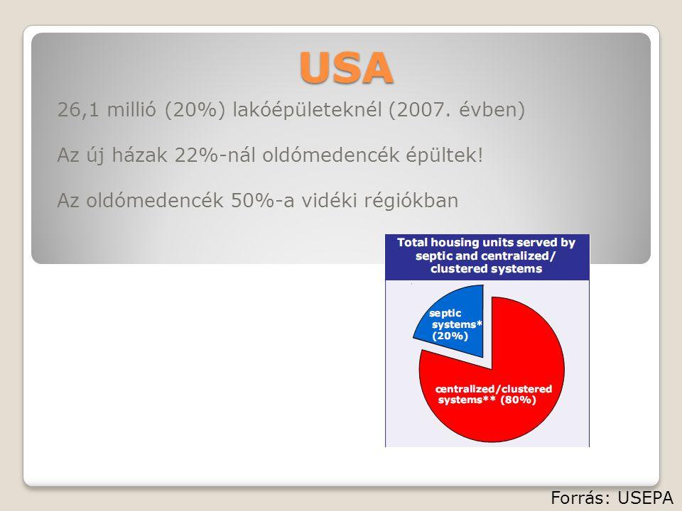USA 26,1 millió (20%) lakóépületeknél (2007.évben) Az új házak 22%-nál oldómedencék épültek.