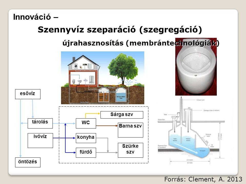 Innováció – Szennyvíz szeparáció (szegregáció) újrahasznosítás (membrántechnológiák) ivóvíz esővíz Szürke szv öntözés konyha fürdő Barna szv Sárga szv WC tárolás Forrás: Clement, A.