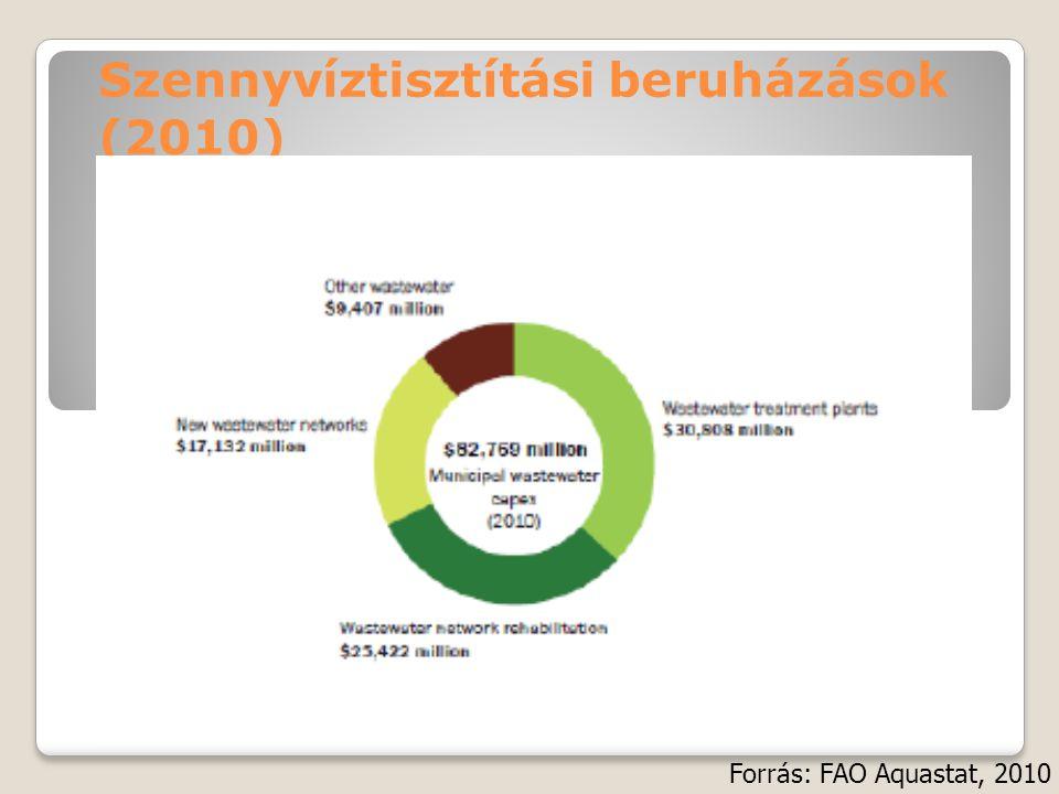 Szennyvíztisztítási beruházások (2010) Forrás: FAO Aquastat, 2010