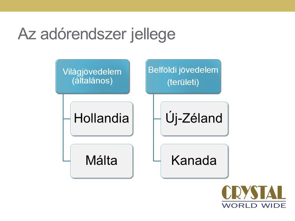 Az adórendszer jellege Világjövedelem (általános) HollandiaMálta Belföldi jövedelem (területi) Új-ZélandKanada