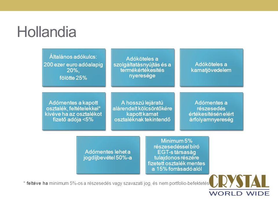Hollandia Általános adókulcs: 200 ezer euro adóalapig 20%, fölötte 25% Adóköteles a szolgáltatásnyújtás és a termékértékesítés nyeresége Adóköteles a kamatjövedelem Adómentes a kapott osztalék, feltételekkel* kivéve ha az osztalékot fizető adója <5% A hosszú lejáratú alárendelt kölcsöntőkére kapott kamat osztaléknak tekintendő Adómentes a részesedés értékesítésén elért árfolyamnyereség Adómentes lehet a jogdíjbevétel 50%-a Minimum 5% részesedéssel bíró EGT- s társaság tulajdonos részére fizetett osztalék mentes a 15% forrásadó alól * feltéve ha minimum 5%-os a részesedés vagy szavazati jog, és nem portfolio-befektetés