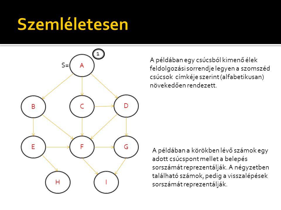 A B C D EFG H S= I 1 A példában egy csúcsból kimenő élek feldolgozási sorrendje legyen a szomszéd csúcsok címkéje szerint (alfabetikusan) növekedően rendezett.