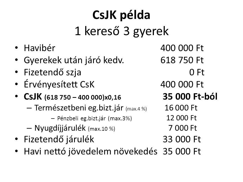 CsJK példa 1 kereső 3 gyerek • Havibér400 000 Ft • Gyerekek után járó kedv.618 750 Ft • Fizetendő szja 0 Ft • Érvényesített CsK400 000 Ft • CsJK (618