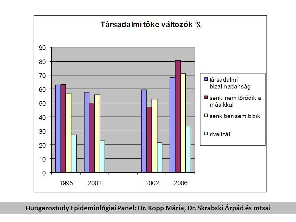Hungarostudy Epidemiológiai Panel: Dr. Kopp Mária, Dr. Skrabski Árpád és mtsai