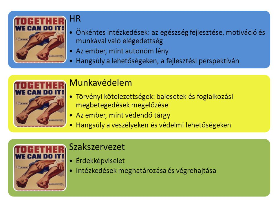 HR •Önkéntes intézkedések: az egészség fejlesztése, motiváció és munkával való elégedettség •Az ember, mint autonóm lény •Hangsúly a lehetőségeken, a fejlesztési perspektíván Munkavédelem •Törvényi kötelezettségek: balesetek és foglalkozási megbetegedések megelőzése •Az ember, mint védendő tárgy •Hangsúly a veszélyeken és védelmi lehetőségeken Szakszervezet •Érdekképviselet •Intézkedések meghatározása és végrehajtása