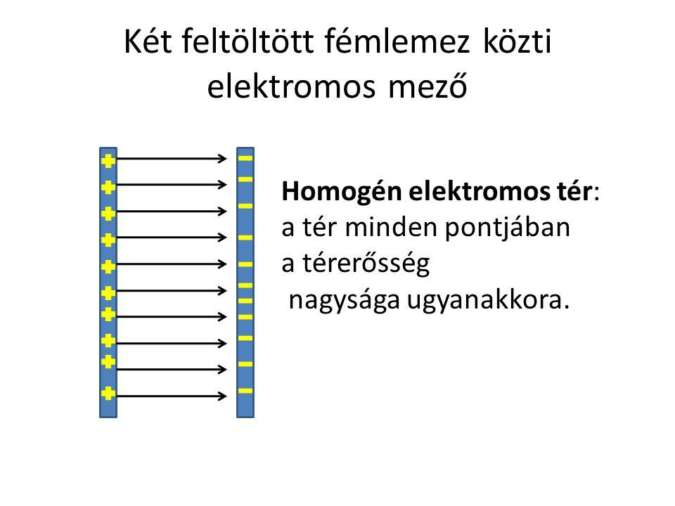 Két feltöltött fémlemez közti elektromos mező Homogén elektromos tér: a tér minden pontjában a térerősség nagysága ugyanakkora.