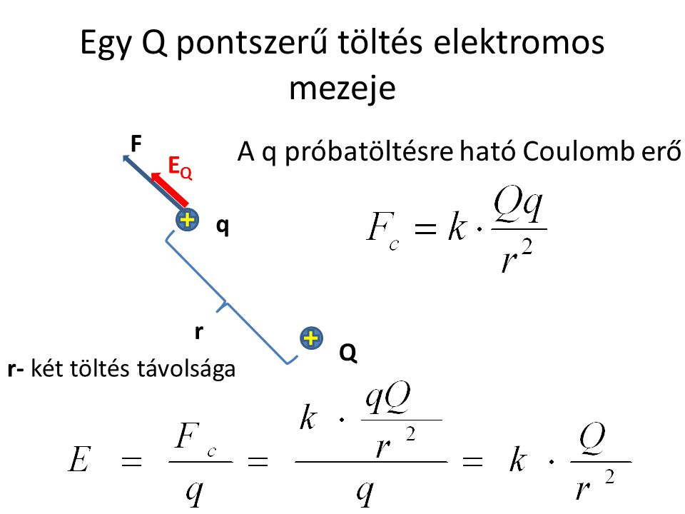 Egy Q pontszerű töltés elektromos mezeje q F EQEQ Q A q próbatöltésre ható Coulomb erő r r- két töltés távolsága