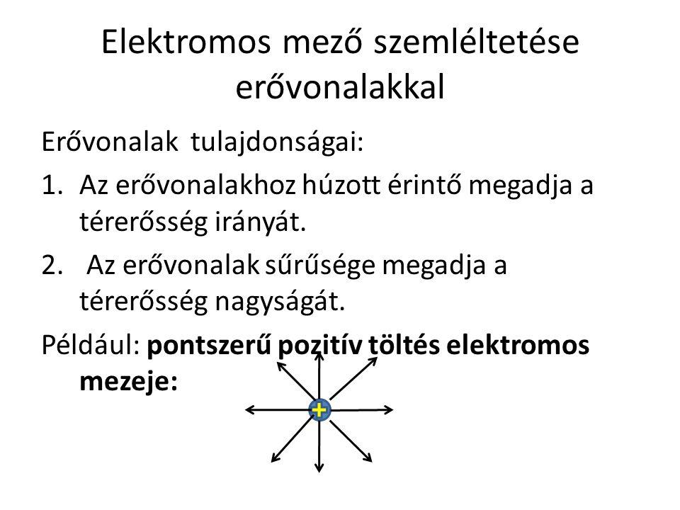 Elektromos mező szemléltetése erővonalakkal Erővonalak tulajdonságai: 1.Az erővonalakhoz húzott érintő megadja a térerősség irányát. 2. Az erővonalak