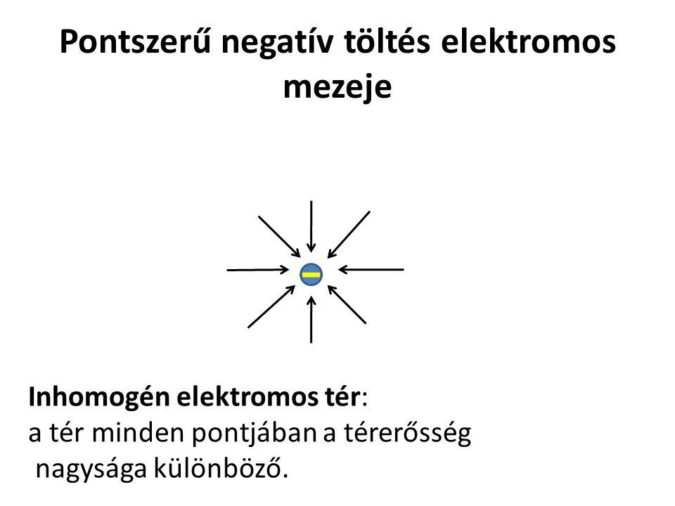 Pontszerű negatív töltés elektromos mezeje Inhomogén elektromos tér: a tér minden pontjában a térerősség nagysága különböző.