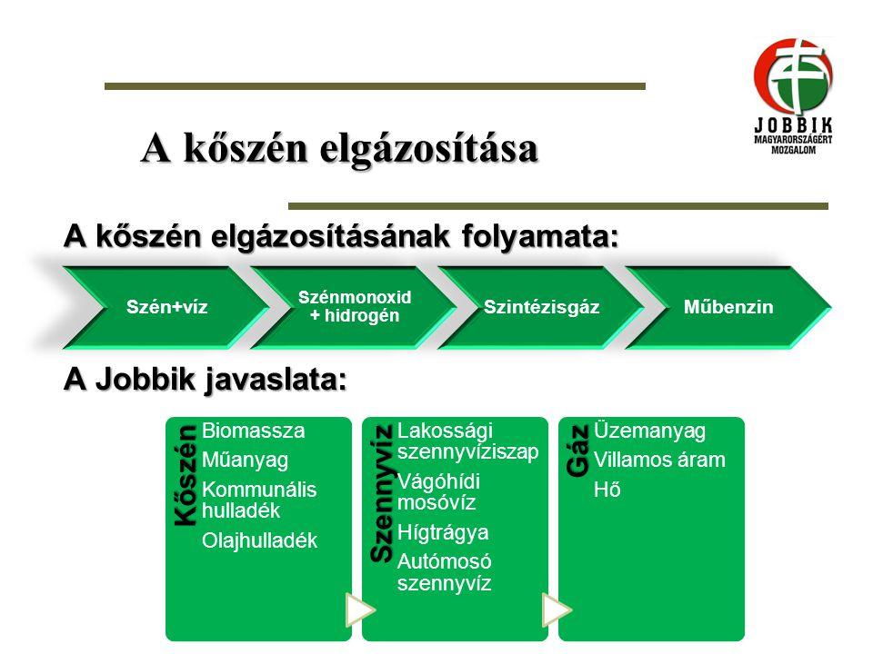 A kőszén elgázosítása A Jobbik javaslata: Kőszén Biomassza Műanyag Kommunális hulladék OlajhulladékSzennyvíz Lakossági szennyvíziszap Vágóhídi mosóvíz
