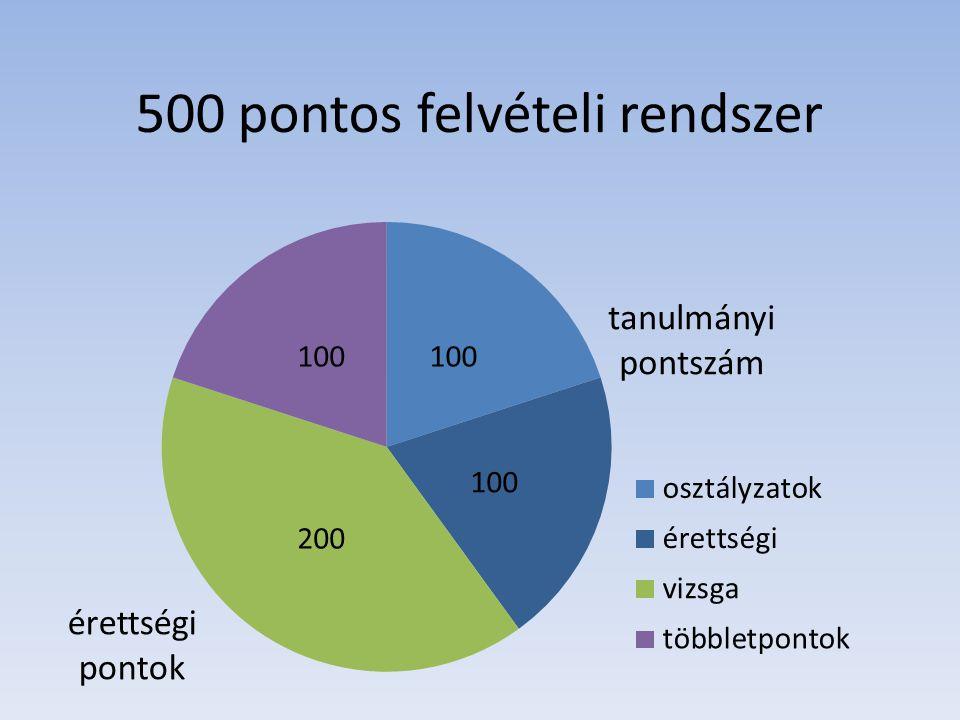 Vizsgapontok egyik vizsgatárgy 100 pont másik vizsgatárgy 100 pont Több lehetséges vizsgatárgy esetében a kedvezőbb eredmény számít.