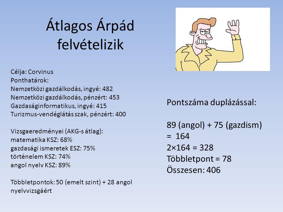 Átlagos Árpád felvételizik Célja: Corvinus Ponthatárok: Nemzetközi gazdálkodás, ingyé: 482 Nemzetközi gazdálkodás, pénzért: 453 Gazdaságinformatikus,