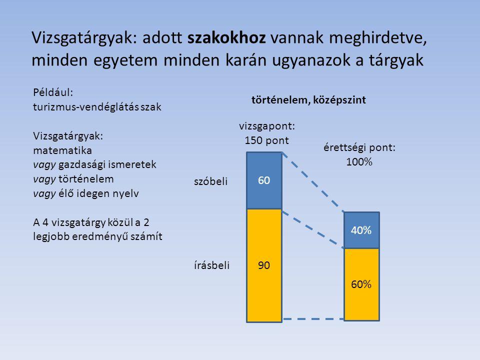 Átlagos Árpád felvételizik Célja: Corvinus Ponthatárok: Nemzetközi gazdálkodás, ingyé: 482 Nemzetközi gazdálkodás, pénzért: 453 Gazdaságinformatikus, ingyé: 415 Turizmus-vendéglátás szak, pénzért: 400 Vizsgaeredményei (AKG-s átlag): matematika KSZ: 68% gazdasági ismeretek ESZ: 75% történelem KSZ: 74% angol nyelv KSZ: 89% Többletpontok: 50 (emelt szint) + 28 angol nyelvvizsgáért Pontszáma duplázással: 89 (angol) + 75 (gazdism) = 164 2×164 = 328 Többletpont = 78 Összesen: 406