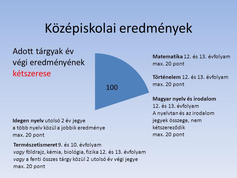 Középiskolai eredmények Adott tárgyak év végi eredményének kétszerese Matematika 12. és 13. évfolyam max. 20 pont Történelem 12. és 13. évfolyam max.