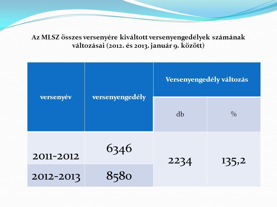 Az MLSZ összes versenyére kiváltott versenyengedélyek számának változásai (2012. és 2013. január 9. között) versenyévversenyengedély Versenyengedély v