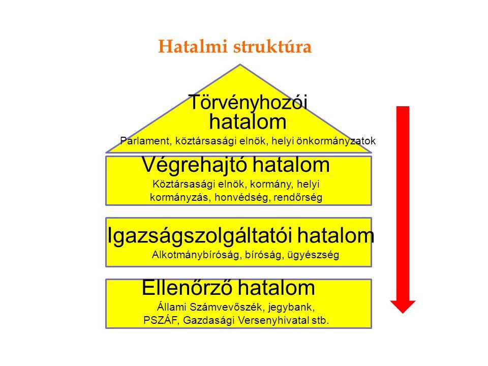 Hatalmi struktúra Törvényhozói hatalom Parlament, köztársasági elnök, helyi önkormányzatok Végrehajtó hatalom Köztársasági elnök, kormány, helyi kormá