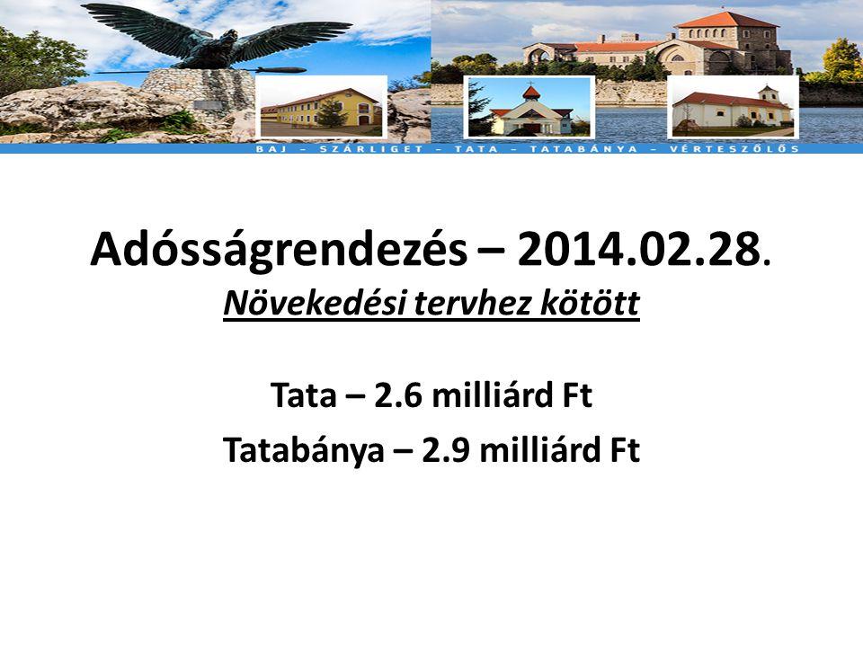 Adósságrendezés – 2014.02.28.