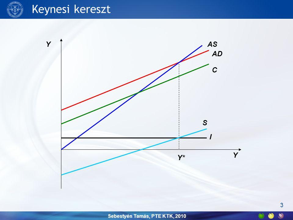 Sebestyén Tamás, PTE KTK, 2010 Keynesi kereszt 3 Y Y AD Y* AS C I S
